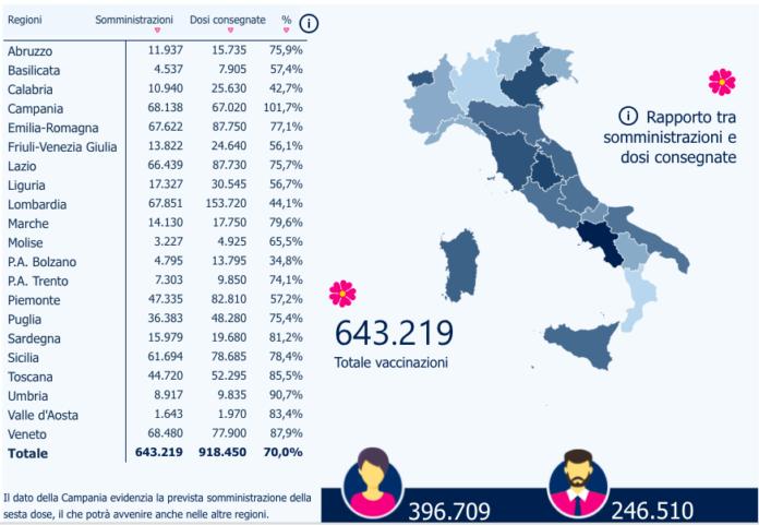 VACCINI COVID-19: in Italia somministrato oltre il 70% delle dosi distribuite